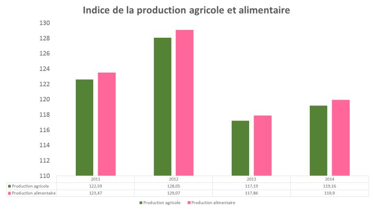 indice-de-la-production-agricole-et-alimentaire