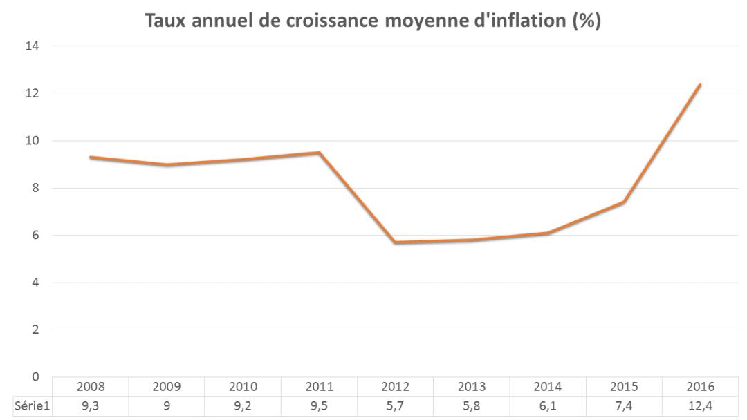 inflation-madagascar