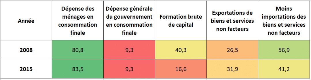 tab-structure-demande-pib